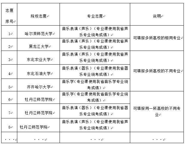 2021年黑龙江省普通高校艺术类体育类招生平行志愿问答