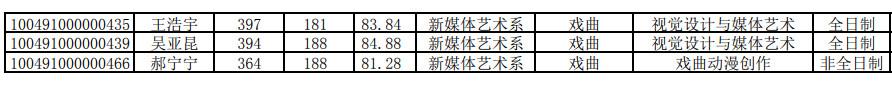2021年中国戏曲学院硕士研究生招生拟录取名单