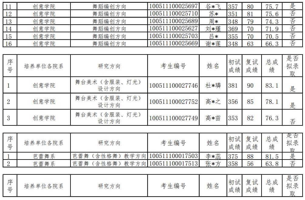 2021年北京舞蹈学院全国硕士研究生拟录取情况公示