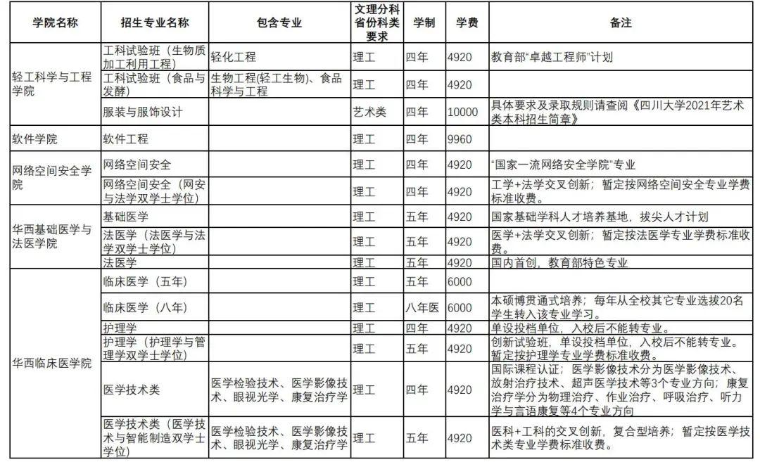 2021年四川大学本科招生专业目录