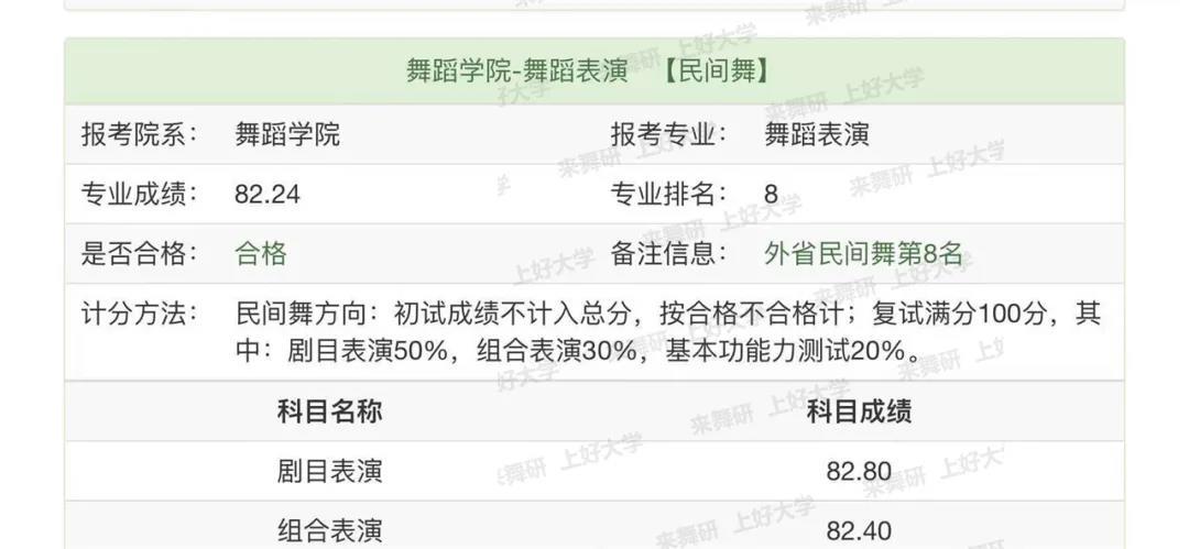 舞研学员故事丨普高舞蹈生集训7个月,上榜南艺、武音、江大、广艺、山艺…羡慕了!