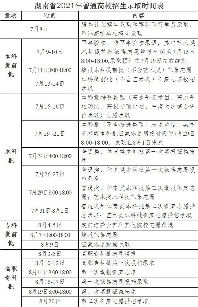 2021年湖南省普通高校招生录取工作方案