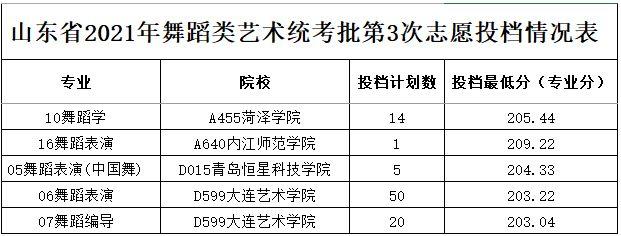 2021年山东省舞蹈类艺术统考批第3次志愿投档情况表