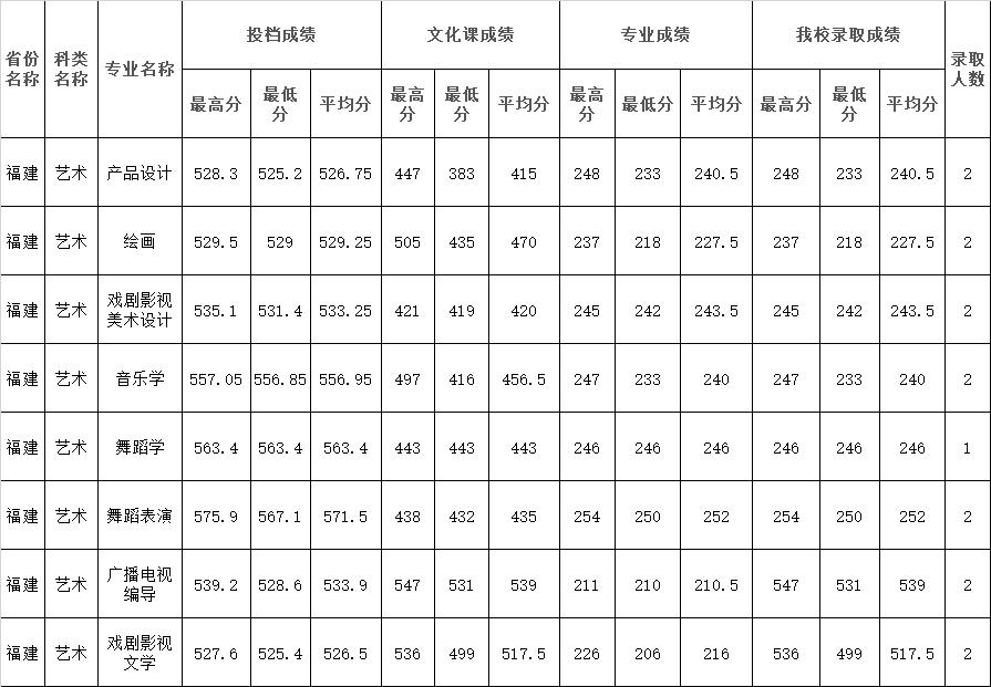 2021年四川师范大学在福建省艺术类本科录取结束