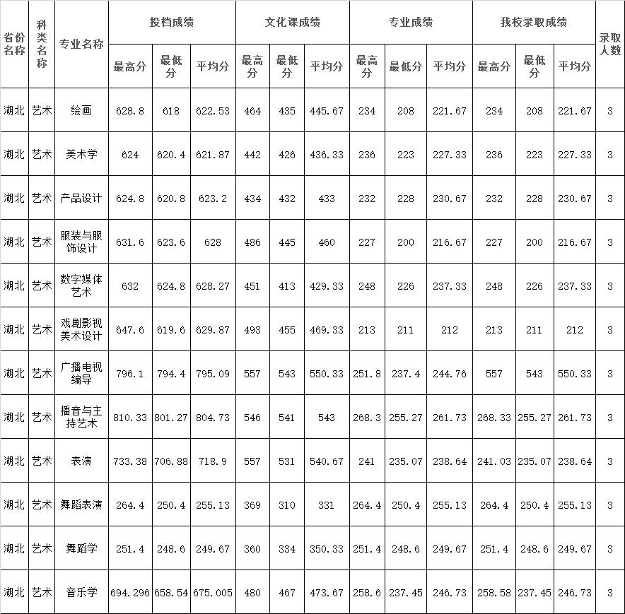 2021年四川师范大学在湖北省艺术类本科录取结束