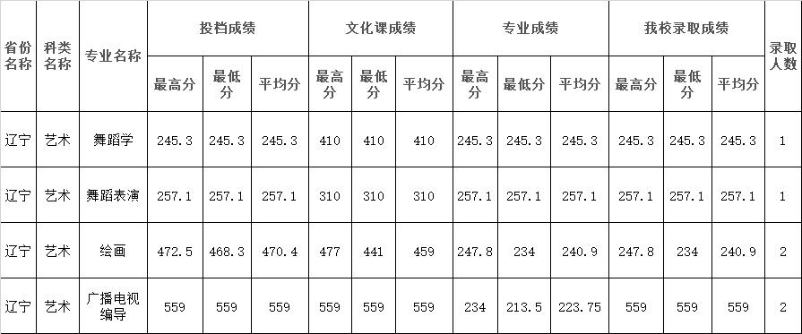 2021年四川师范大学在辽宁省艺术类本科录取结束