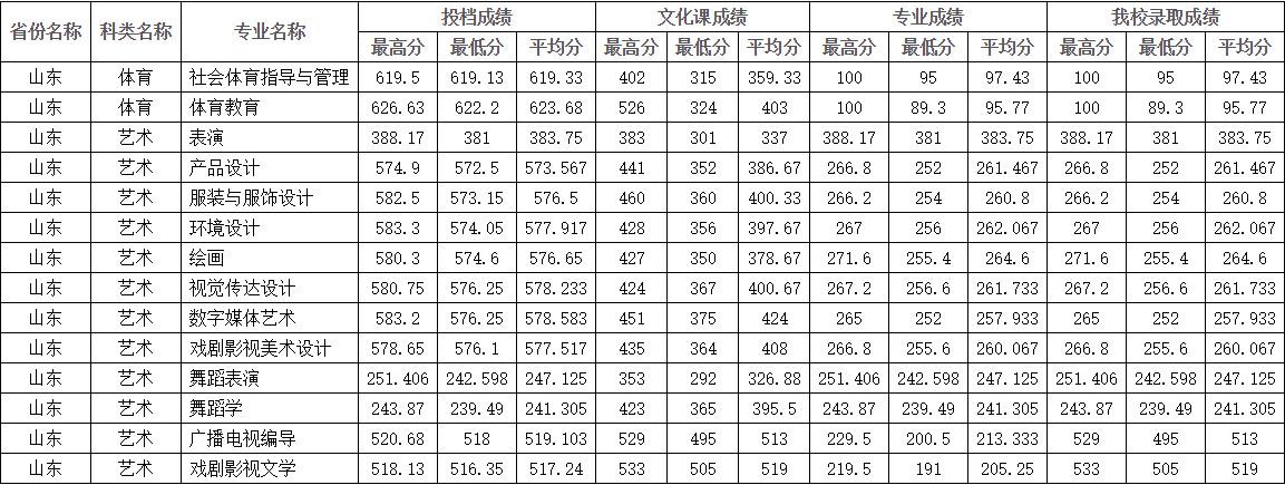 2021年四川师范大学在山东省艺术类本科录取结束