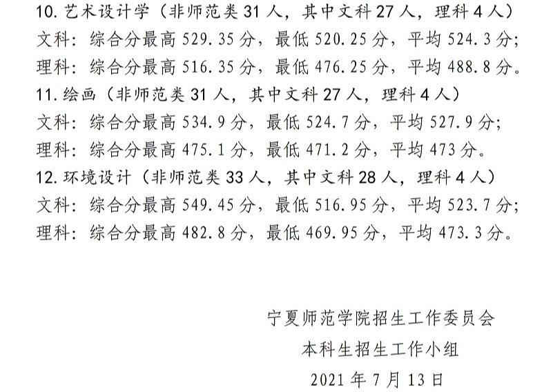 2021年宁夏师范学院招生录取信息公告(三)