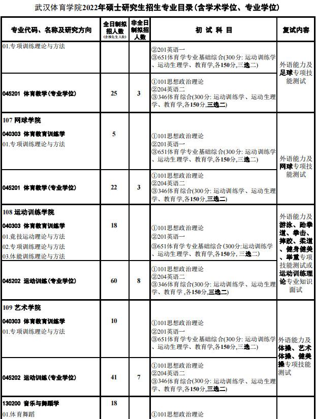 2022年武汉体育学院硕士研究生招生专业目录、初试考试大纲及范围