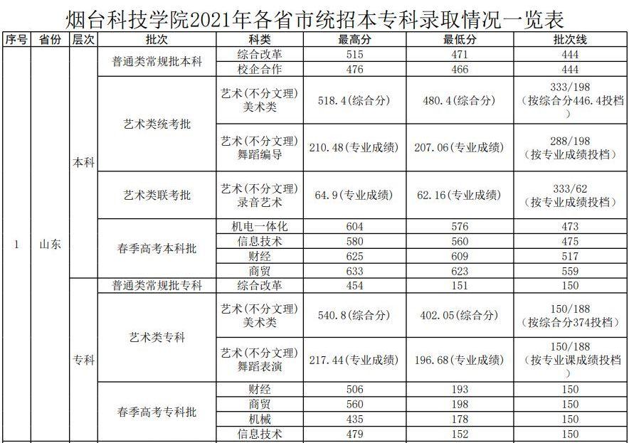 2021年烟台科技学院各省市统招本专科录取情况一览表(持续更新)