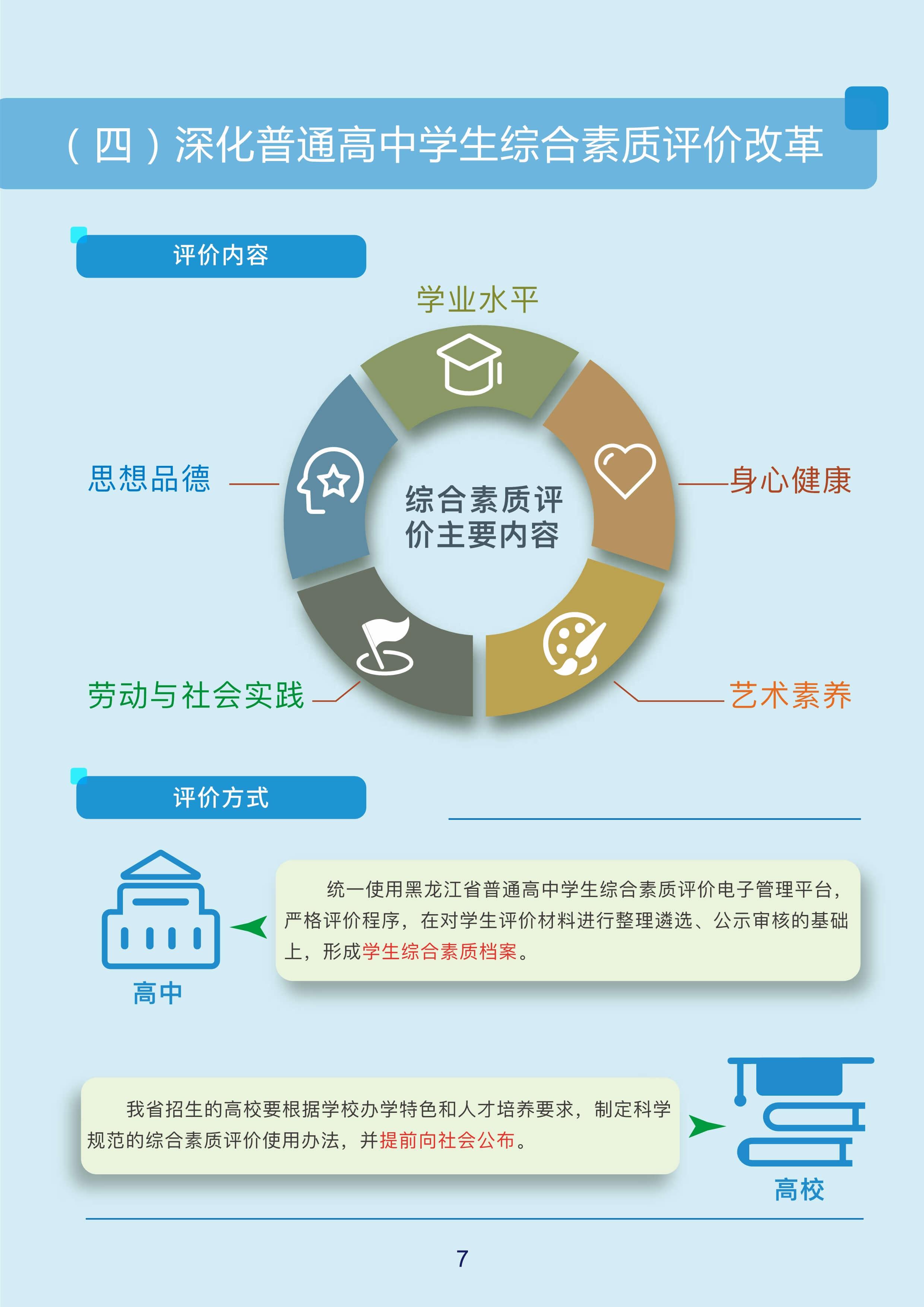 2022年黑龙江省高考综合改革实施方案图解
