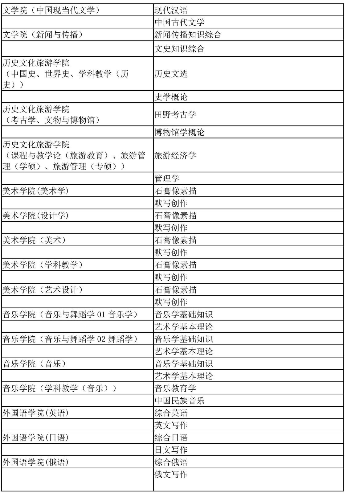 2022年辽宁师范大学硕士研究生招生同等学力加试科目