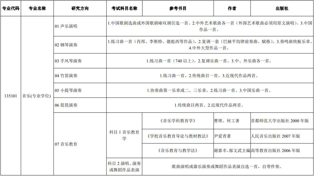 2022年河北师范大学硕士研究生招生简章