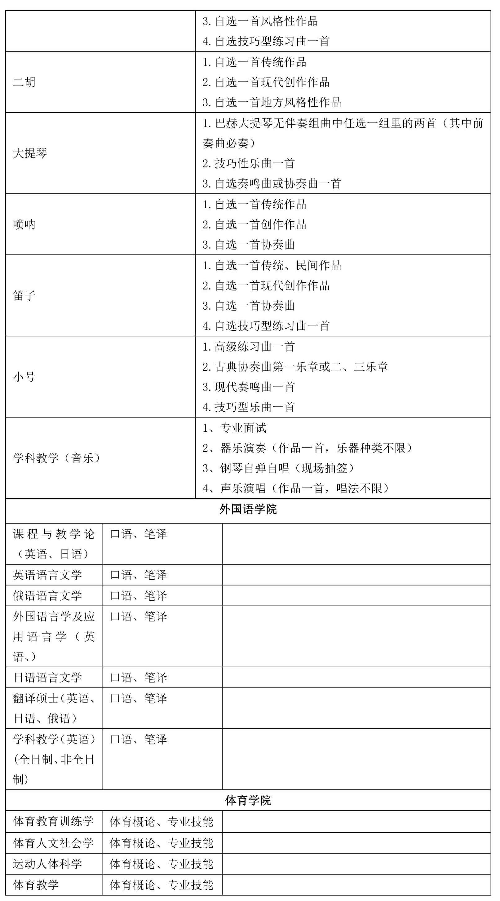2022年辽宁师范大学硕士研究生招生复试科目