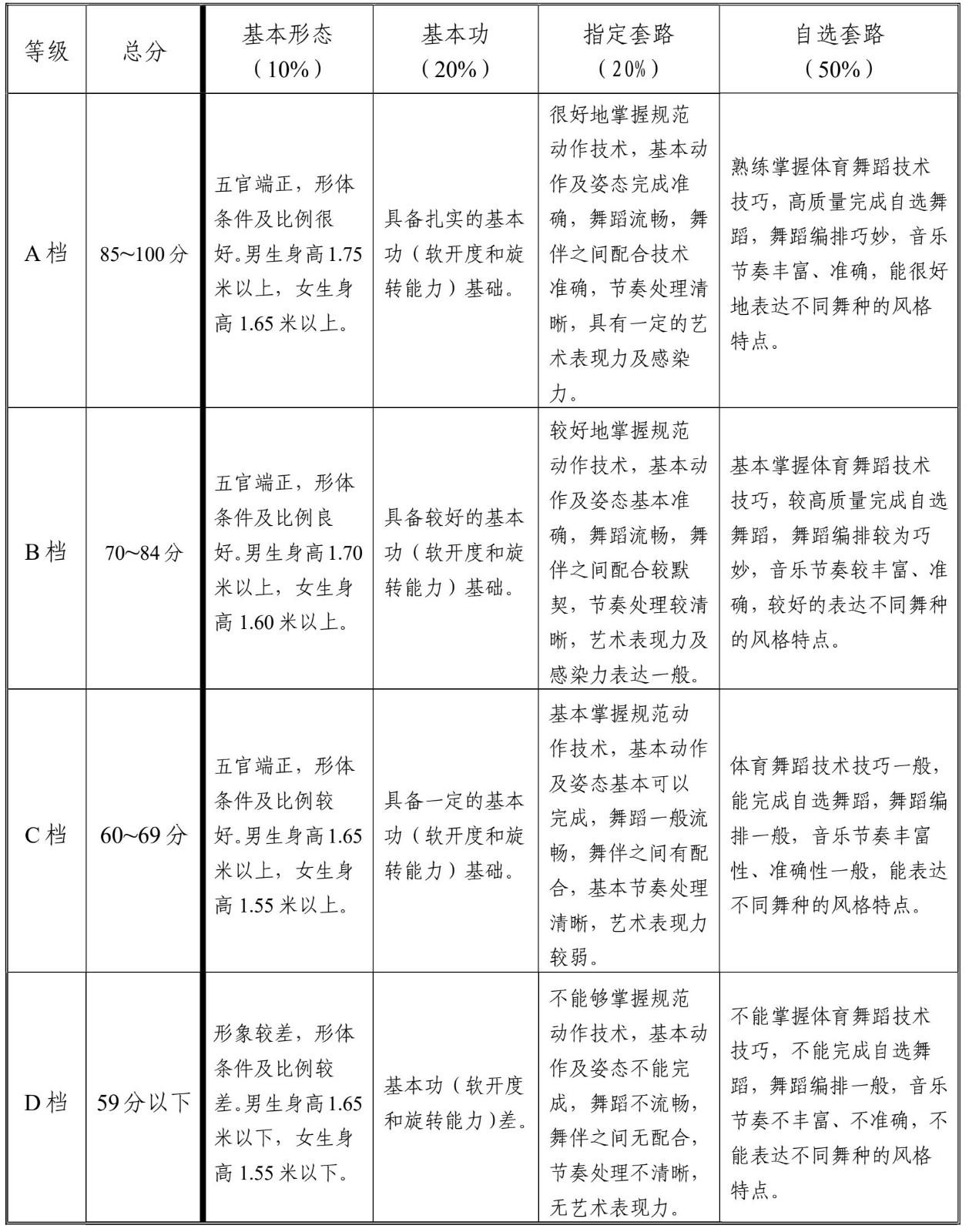 最新!这12个省市已公布2022年舞蹈省统考时间及具体考试内容