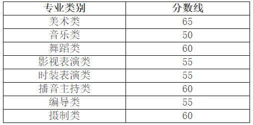 2021年浙江省普通高校招生艺术类专业省统考合格分数线通告