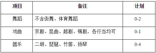 2021年南京航空航天大學高水平藝術團招生簡章