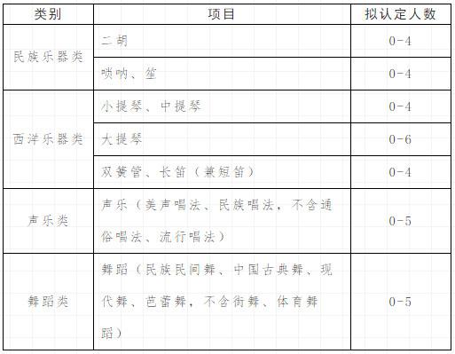 2021年河海大學高水平藝術團招生簡章