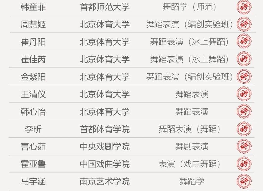 最高275.49分!预计全省前五舞研占3人,连续三年夺第一!2021年舞研山东省考辉煌战绩揭晓!