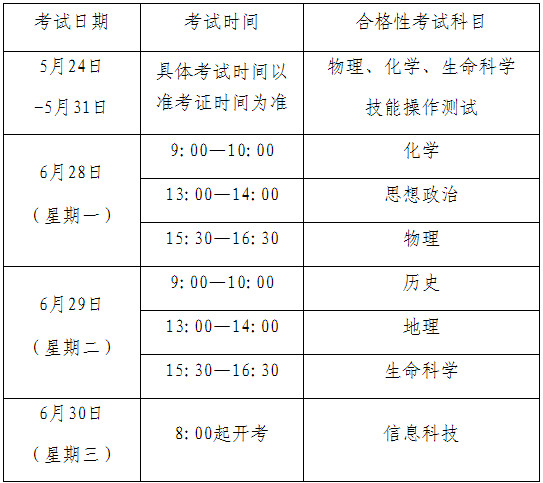 2021年上海市普通高中學業水平考試報名問答