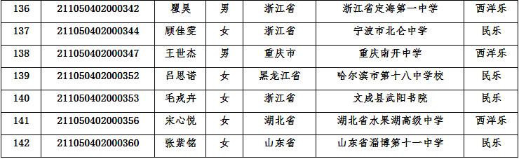 2021年华中农业大学高水平艺术团初审合格名单公示
